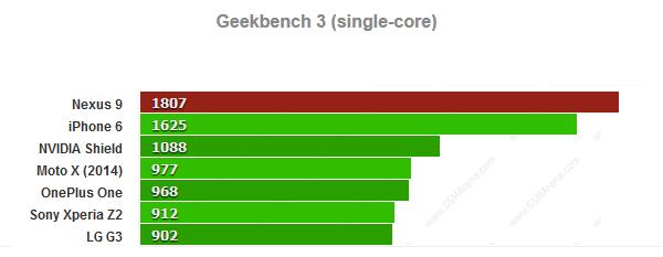 Android Kade - Tegra K1 Bench - 001