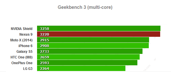 Android Kade - Tegra K1 Bench - 002