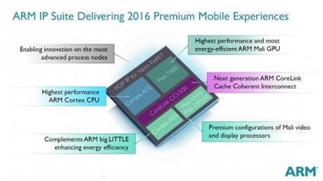ARM-IP-Suite-Del-2016-Prem-Mob-Exper-792x446 (1)