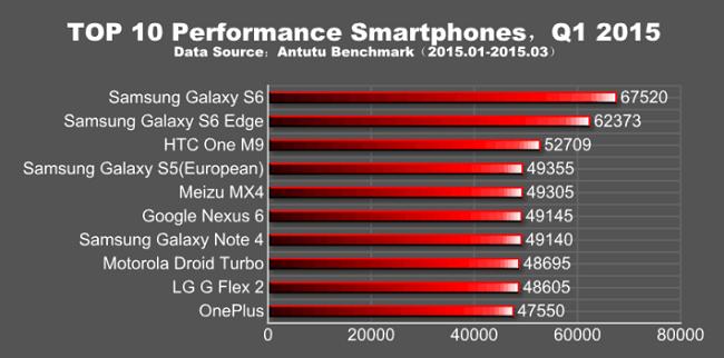 AnTuTu-top-10-smartphones-Q1-2015-710x352