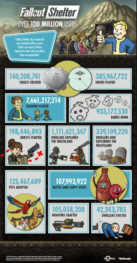 Fallout_Shelter_100_million_users